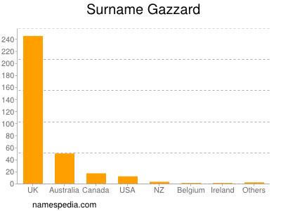 Surname Gazzard