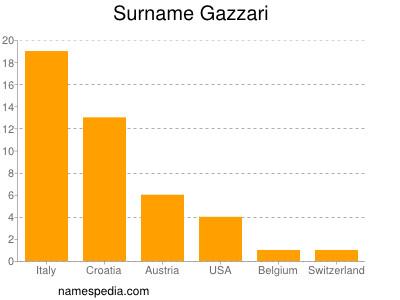 Surname Gazzari