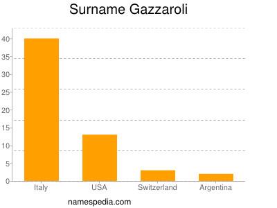 Surname Gazzaroli