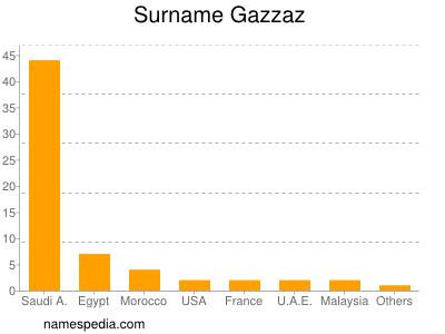 Surname Gazzaz