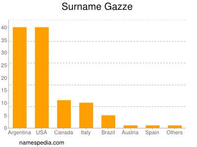 Surname Gazze