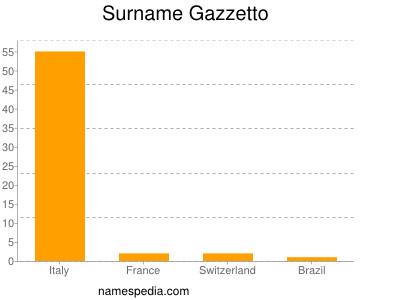 Surname Gazzetto