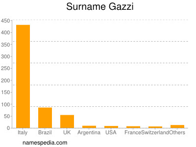 Surname Gazzi