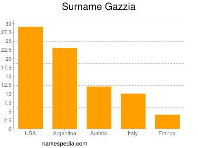 Surname Gazzia