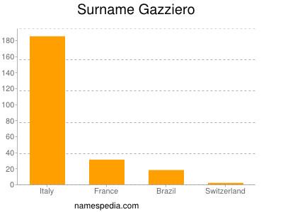 Surname Gazziero