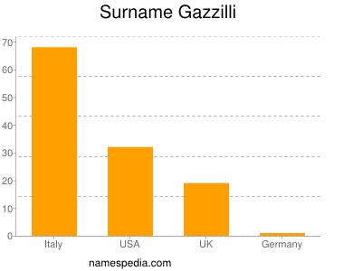 Surname Gazzilli