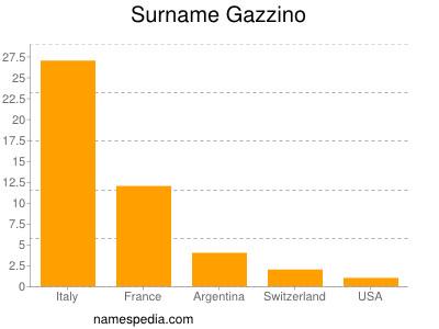 Surname Gazzino