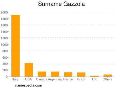 Surname Gazzola