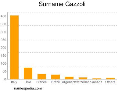 Surname Gazzoli