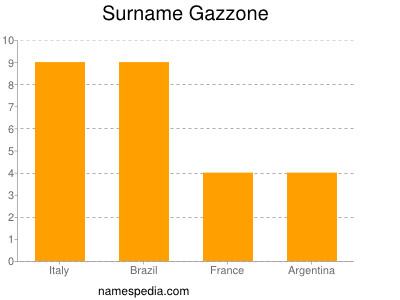 Surname Gazzone