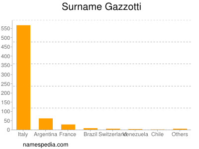 Surname Gazzotti