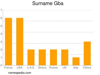 Surname Gba