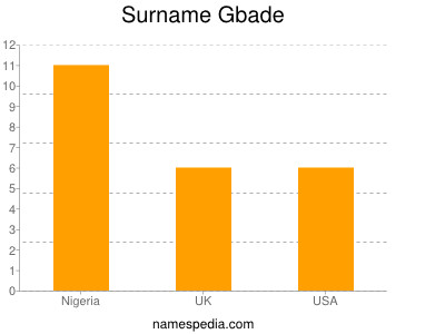 Surname Gbade