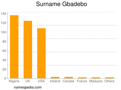 Surname Gbadebo