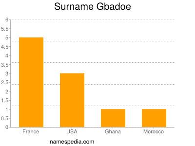 Surname Gbadoe
