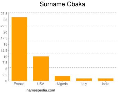Surname Gbaka