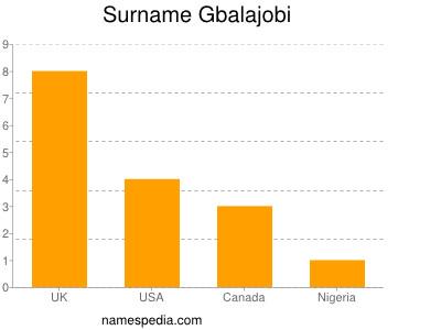 Surname Gbalajobi