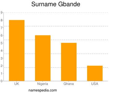 Surname Gbande