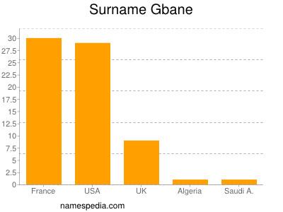 Surname Gbane