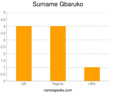 Surname Gbaruko