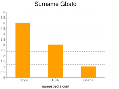 Surname Gbato