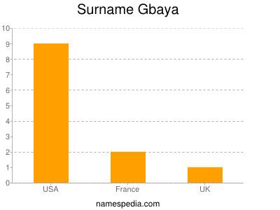 Surname Gbaya