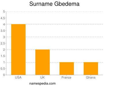 Surname Gbedema
