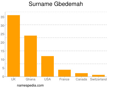 Surname Gbedemah
