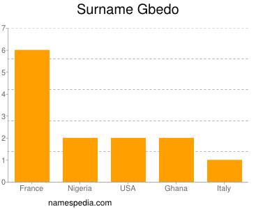 Surname Gbedo