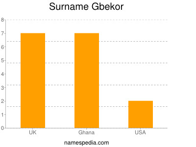 Surname Gbekor
