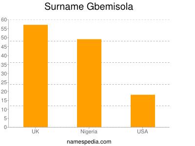 Surname Gbemisola