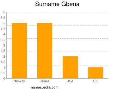 Surname Gbena