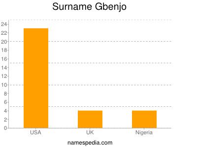 Surname Gbenjo