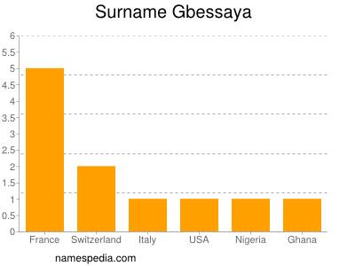 Surname Gbessaya