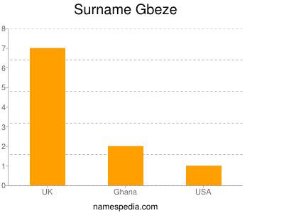 Surname Gbeze