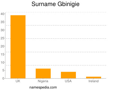 Surname Gbinigie