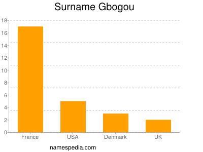 Surname Gbogou