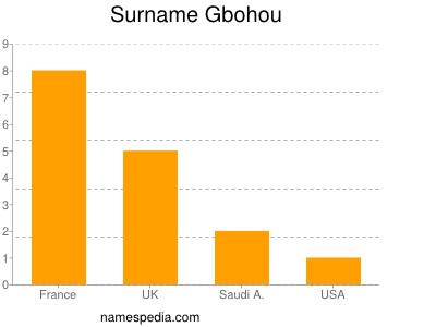 Surname Gbohou