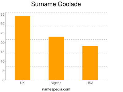 Surname Gbolade