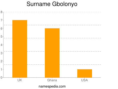 Surname Gbolonyo