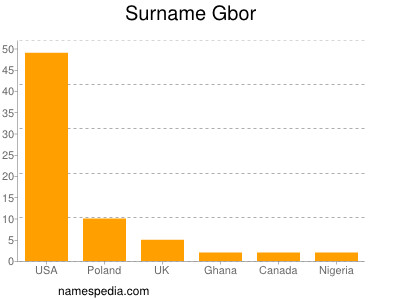 Surname Gbor