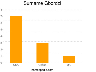 Surname Gbordzi