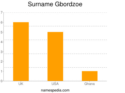 Surname Gbordzoe
