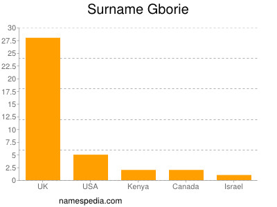 Surname Gborie