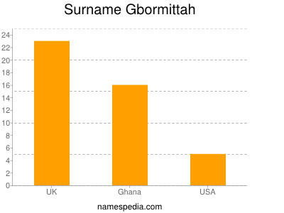 Surname Gbormittah