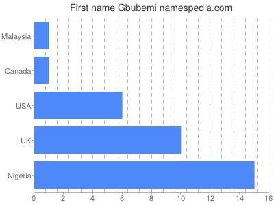 Given name Gbubemi