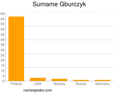 Surname Gburczyk