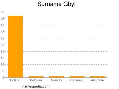 Surname Gbyl