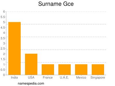 Surname Gce