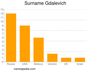 Surname Gdalevich